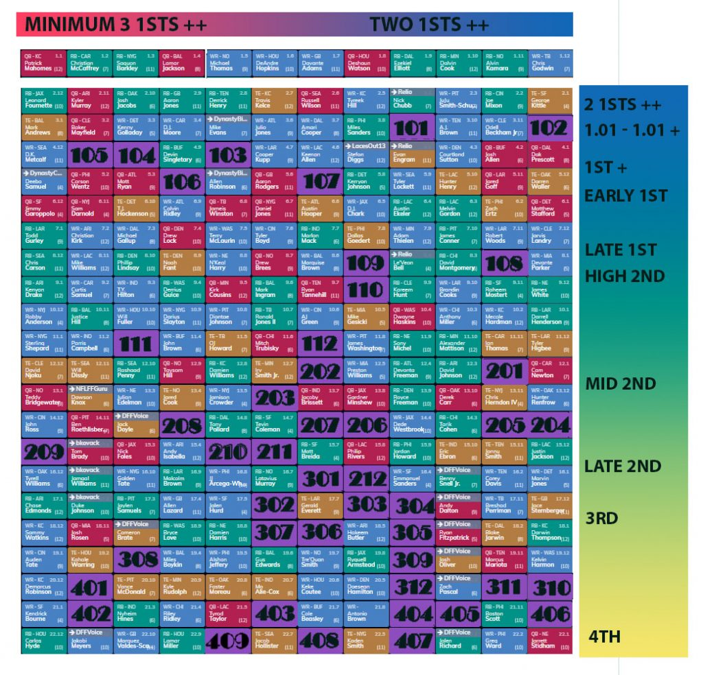 Draft Board Cheat Sheet / Trade Chart